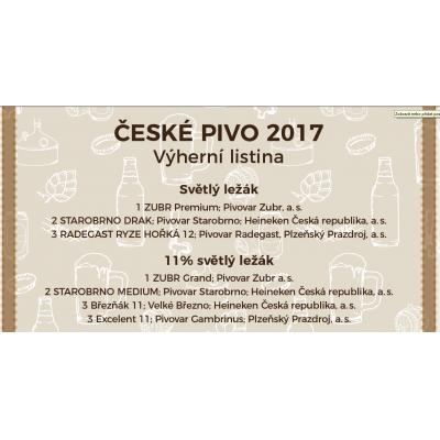 Soutěž České pivo 2017 má své vítěze!