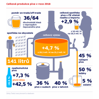 Produkce českého piva se i letos udrží na solidní úrovni
